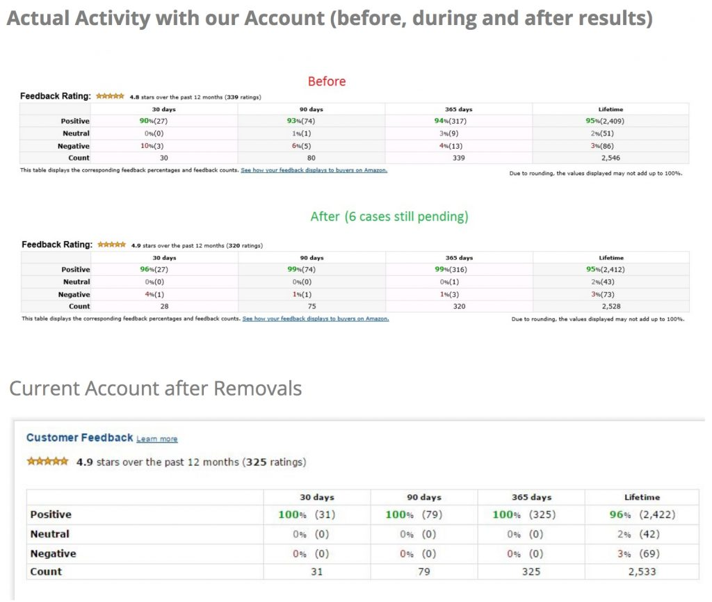feedback removal service
